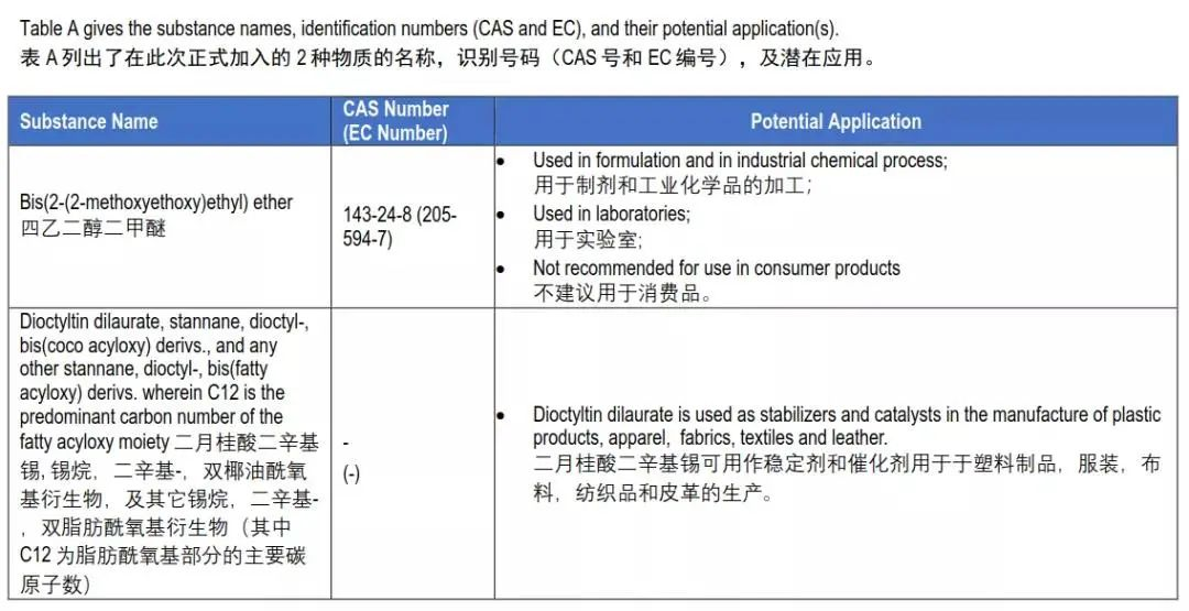 REACH认证报告-REACH认证最新211项-欧盟REACH检测授权机构插图1